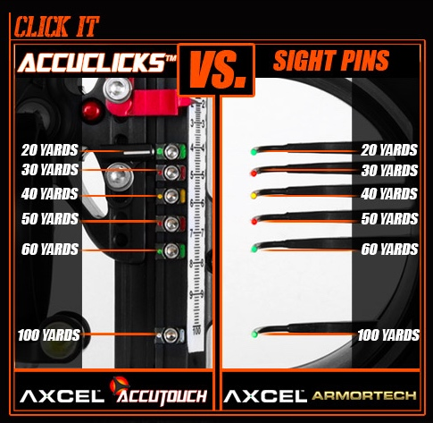 AccuClicks